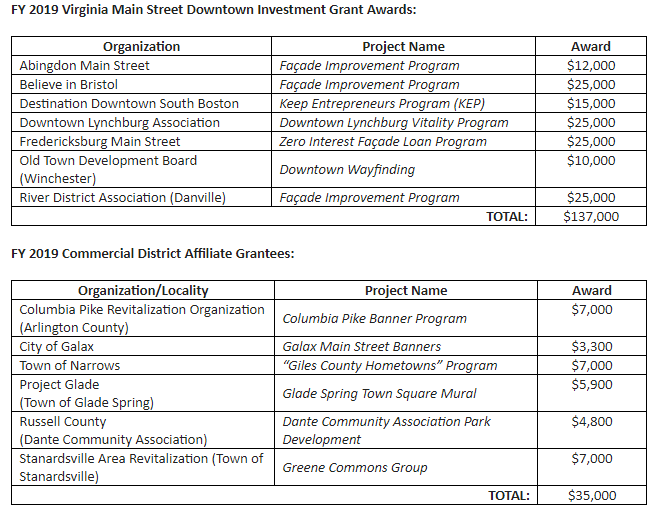 Total list of grants (Courtesy of the Office of Governor Ralph Northam).