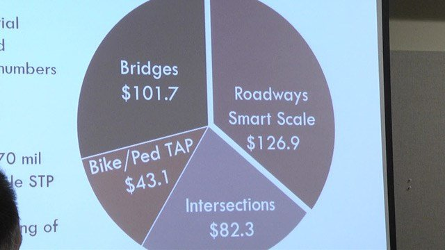 Some priorities include bridges and intersections.